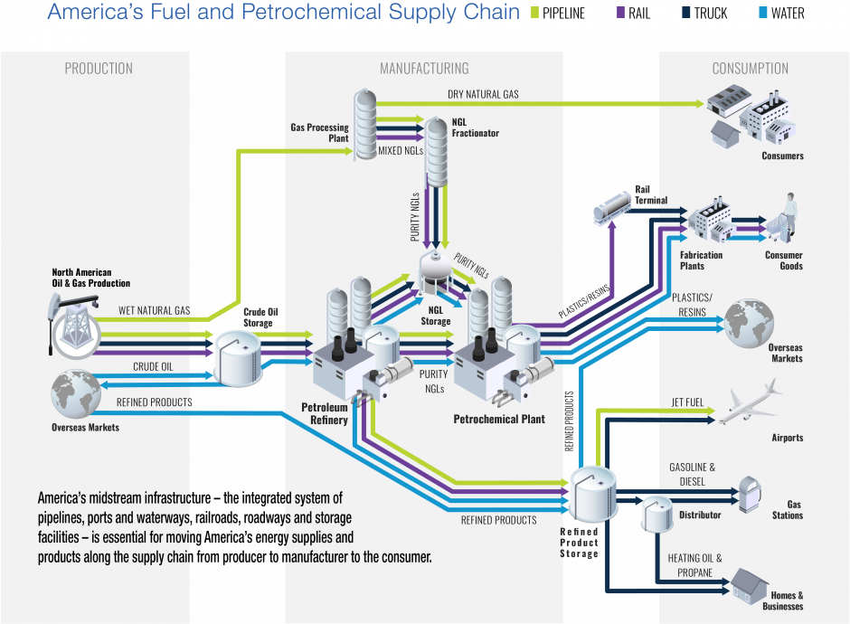 Fuel and Petrochemical Supply Chain