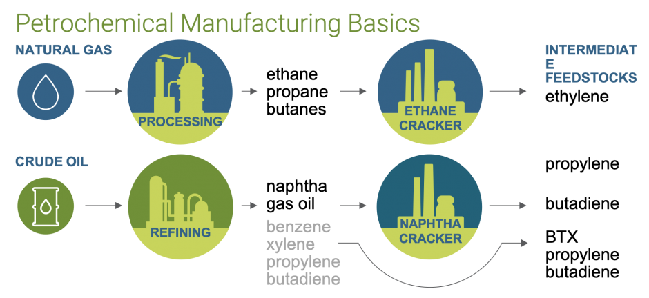 Petrochemical Manufacturing Basics Infographic