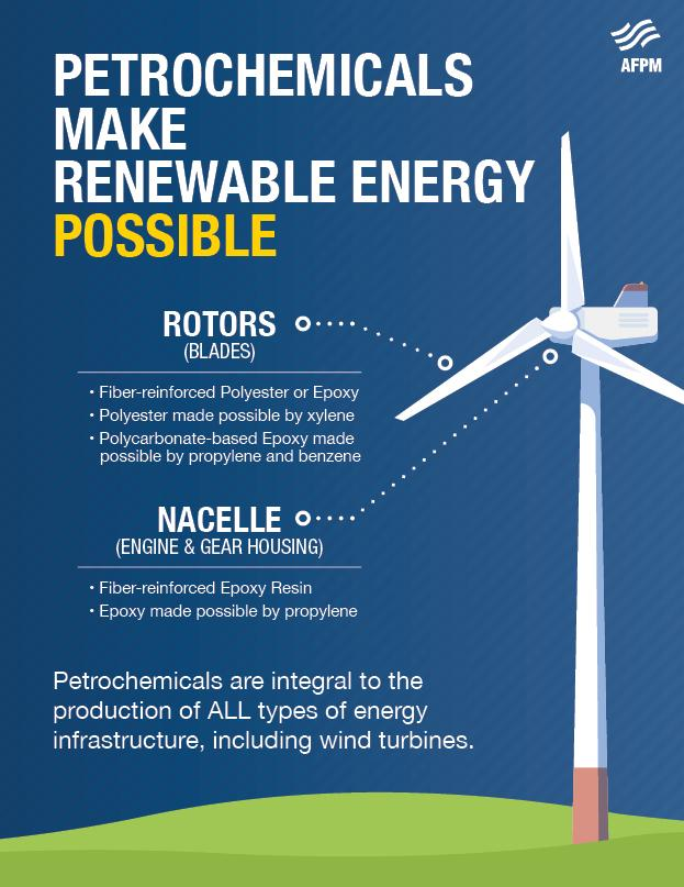 Petrochemicals Make Wind Power Possible